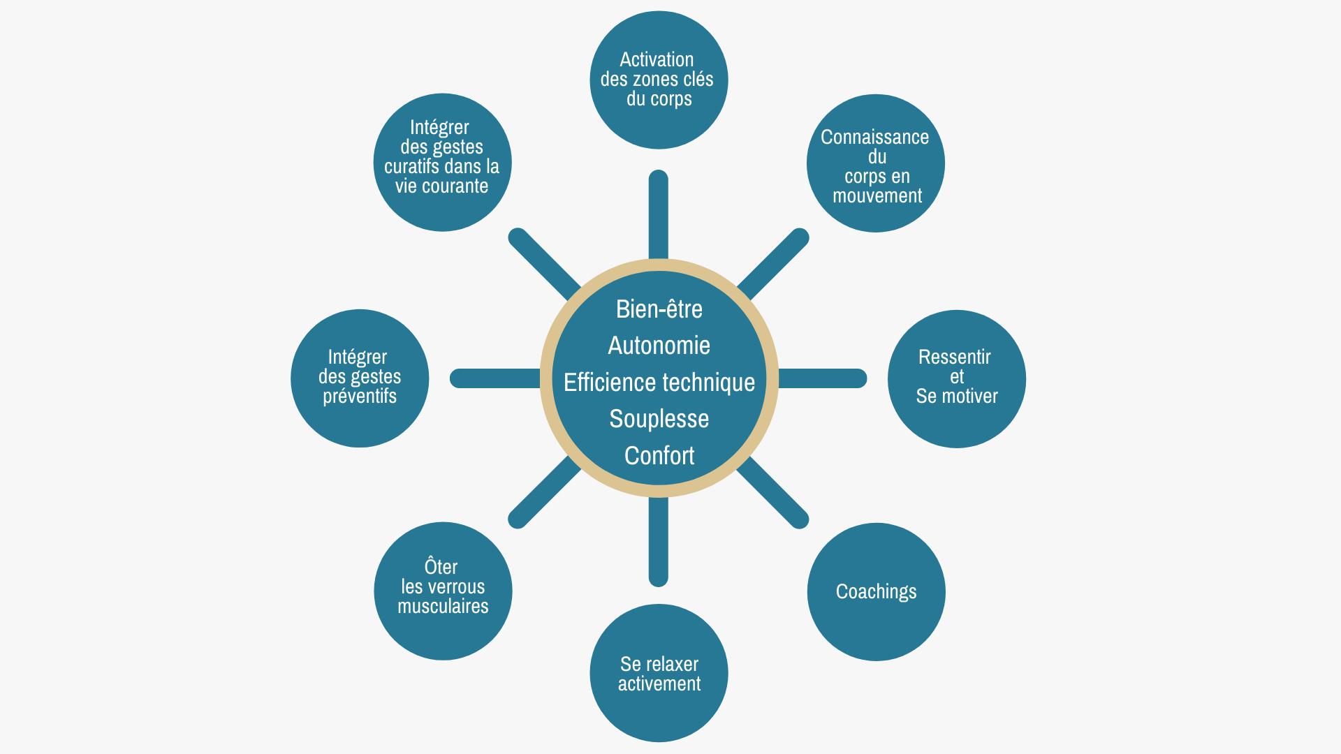 les moyens actions de la methode intelligente du mouvement - Smart Movements